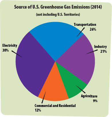 Greenhouse gases a students guide to global climate change us epa this pie chart shows the different activities that lead to greenhouse gas emissions the largest ccuart Gallery