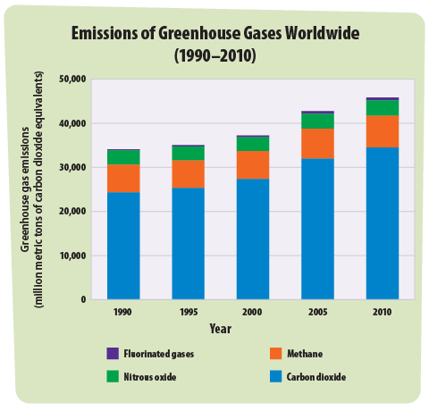 Greenhouse gases a students guide to global climate change us epa this graph shows how the total amount of greenhouse gas emissions has been increasing around the ccuart Image collections