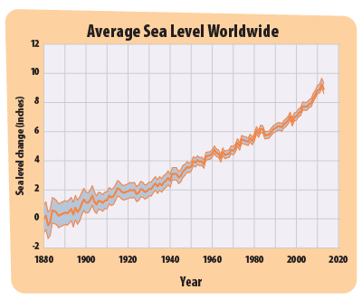 This line graph shows the average sea level around the world since 1870.