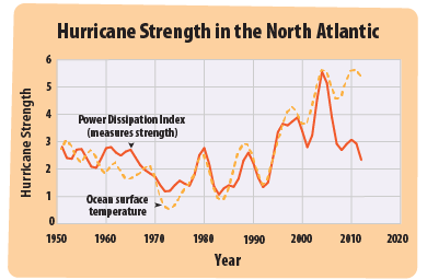 This graph shows two lines. One is an index that measures the strength of hurricanes, and the other shows the temperature of the ocean surface. The two lines show a similar pattern.