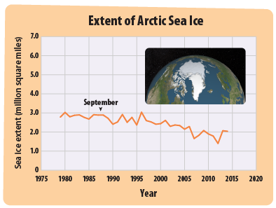This graph has a line that shows the amount of sea ice in the Arctic Ocean every September since 1979. There are also two small maps that show the difference between the amount of sea ice in 1979 and the amount in recent years.