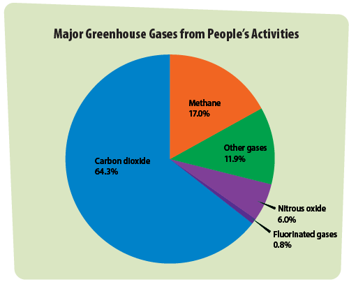 Greenhouse gases a students guide to global climate change us epa pie chart major greenhouse gases from peoples activities ccuart Gallery