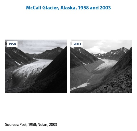 Two photos showing the same glacier from the same angle. One photo was taken in 1941, and the other was taken in 2004. The more recent photo shows that a substantial portion of the glacier has melted.