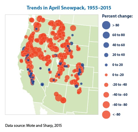 Map with color-coded circles showing the percent increase or decrease in snowpack from 1950 to 2000 at measurement sites in the western United States and Canada.