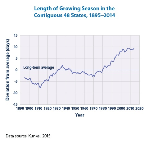 Line graph showing changes in the average length of the growing season in the lower 48 states from 1900 to 2002.
