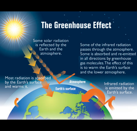 Diagram showing how the greenhouse effect works.