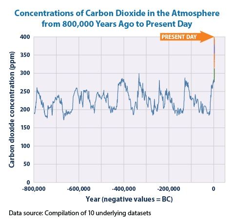 Line graph showing concentrations of carbon dioxide in the atmosphere from hundreds of thousands of years ago through 2009.