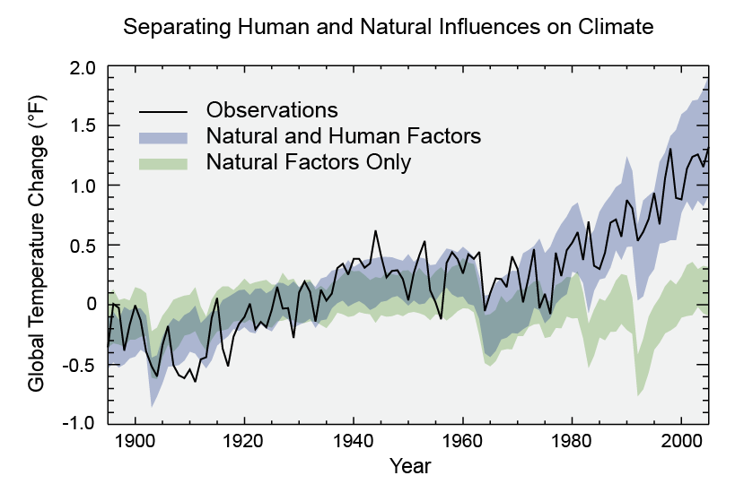 causes of climate change climate change science us epa graph displaying that models accounting solely for natural factors understate current climate trends by ~1