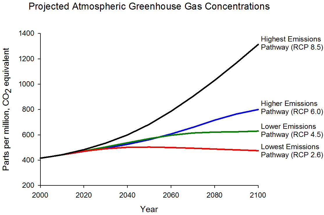future of climate change climate change science us epa graph displaying projected ghg concentrations for four different emissions scenarios highest rcp 8 5
