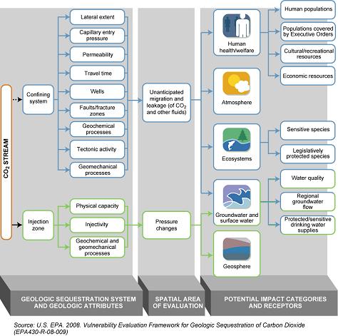 Vulnerability Evaluation Framework for Geologic Sequestration of Carbon dioxide