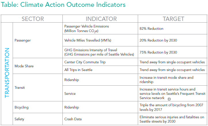 Climate Action Outcome Indicators