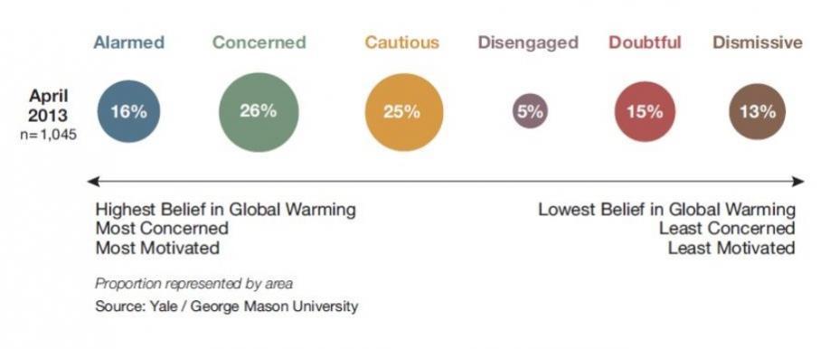 Climate Change Alarm Chart