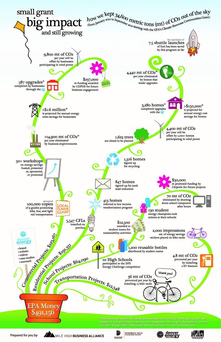 Small Grants, Big Impact Infographic