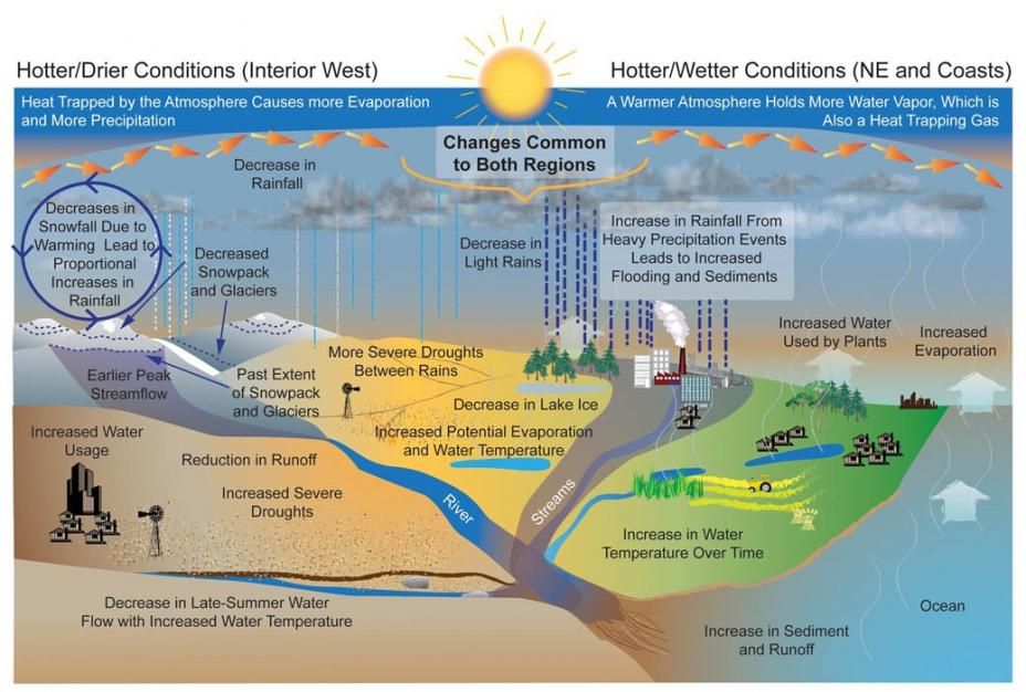 An infographic showing projected changes to the water cycle. Increased droughts are projected for hotter and drier regions such as the interior west, while increased flooding is projected in hotter and wetter conditions in the northeast and coasts.
