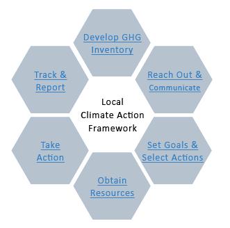 Framework pages