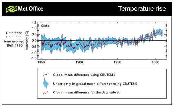 UK Met Office Data Subset Figure of temperature rise from 1850-2010.