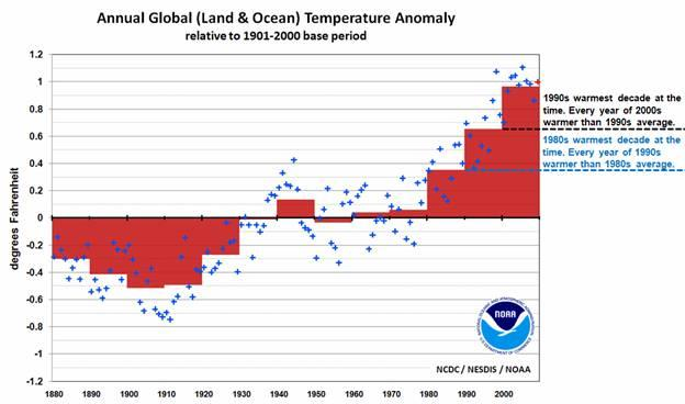 Annual Global Land and Ocean Temperature Anomaly relative to 1901-2000 base period.