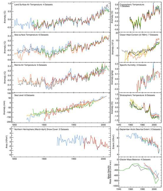 A series of line graphs that show a range of indicators that would be expected to correlate strongly with the surface temperature record.