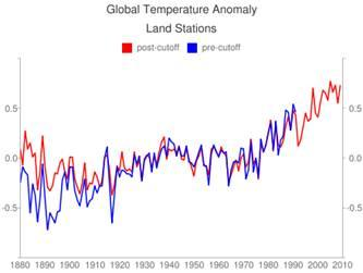 A line graph showing global temperature anomaly from 1880 to 2010.