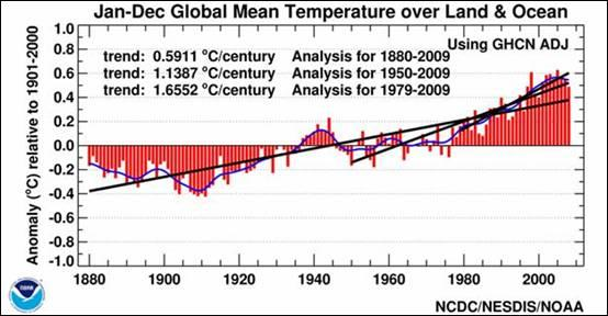 Global Mean Temperature over Land and Ocean Using Adjusted Data from 1880-2010.