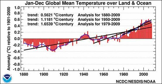 Global Mean Temperature over Land and Ocean Using Raw Data from 1880-2010.