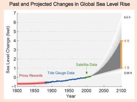 Graph displaying past and projected changes in global sea level. Proxy records from 1800-1875 show -0.5ft; tide gauge data increase from -0.5ft in 1875 to 0.2 in 1980, satellite data show an increase to 0.3ft in 2005, and projections range 1-4ft by 2100.