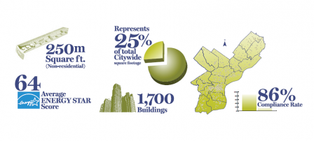 Results from Philadelphia's 2014 building energy benchmarking report