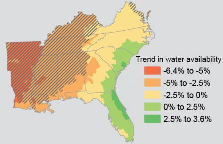 Most of KY, TN, AL, MS, AR, & LA are expected to see largest and most certain reduction in water availability (2.5-6.4%). VA and central/western GA, SC, and NC will see decrease of 0-2.5%. Most of FL and coastal GA, SC, and NC will see increase of 0-3.6%.
