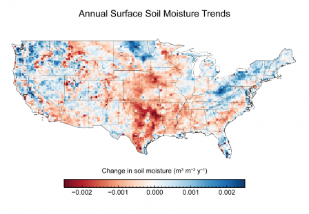 Map showing trends in annual surface soil moisture. Some areas such as the Great Plains, the Southwest, and much of the Southeast show decreased soil moisture, while other areas such as the Northeast, Florida, and the Northwest show increased moisture.
