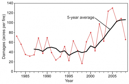Line graph shows that the damages, measured in acres per fire, has increased from 1985 to 2009. Annual data varies, but the five year average line shows an increase from approximately 50 acres per fire in 1985 to over 100 acres per fire in 2009.
