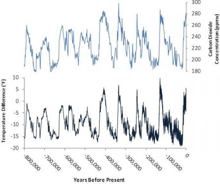 Graph showing correlating increases and decreases in CO2 and temperature over 800,000 years.