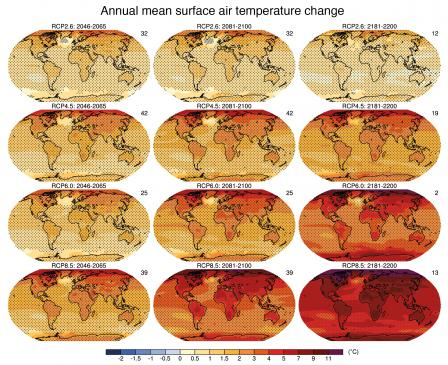 A series of global maps showing different emissions scenarios and different time series: 2011 to 2030; 2046 to 2065; and 2080 to 2099. The maps show increasing temperature with time, and the increases are more extreme for the highest emission scenario.
