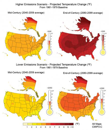 Four maps showing projected US temperatures under two emissions scenarios. Both show mid-century increases of 3°F in the continental US and 5-6°F in northern Alaska. By end of century, lower emissions increase 4-6°F while higher emissions increase 7-10°F.