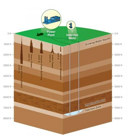 Carbon Capture and Sequestration Schematic (Subsurface depth to scale, 5,280 feet equals one mile)