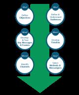 Communication Pathway Diagram