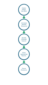 Obtain Resources Flowchart