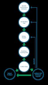 Track & Report Diagram
