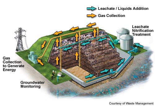 Anaerobic bioreactors municipal solid waste wastes for Household hazardous waste facility design