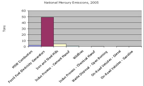 National Mercury Emissions 2005 Click On Image For Text Version