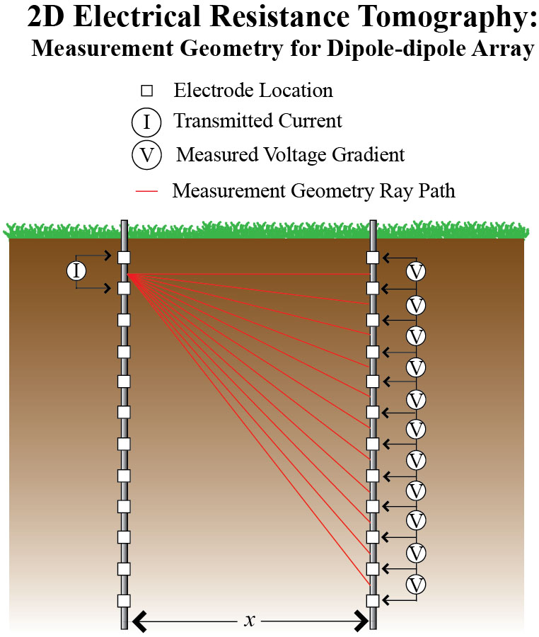 Electrical Conductivity Measurement : Resistivity methods environmental geophysics us epa