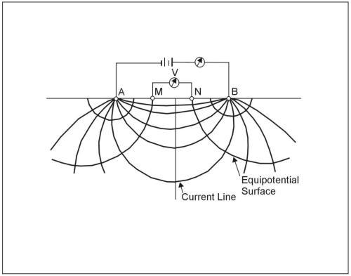 Resistivity Methods | Environmental Geophysics | US EPA
