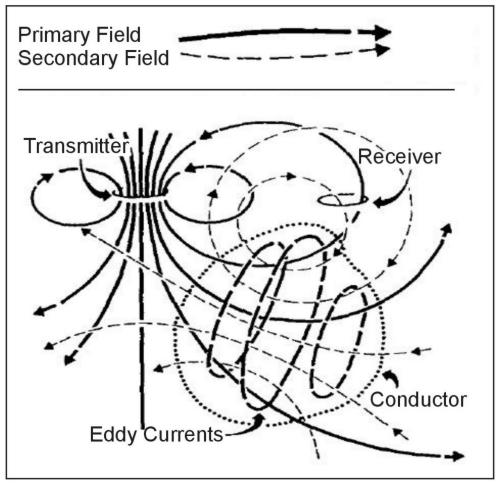 Generalized picture of electromagnetic induction prospecting. (Klein and Lajoie 1980; copyright permission granted by Northwest Mining Association and Klein)