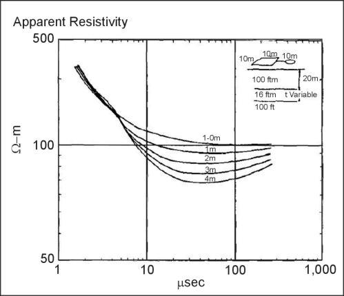 Time-Domain Electromagnetic Methods   Environmental