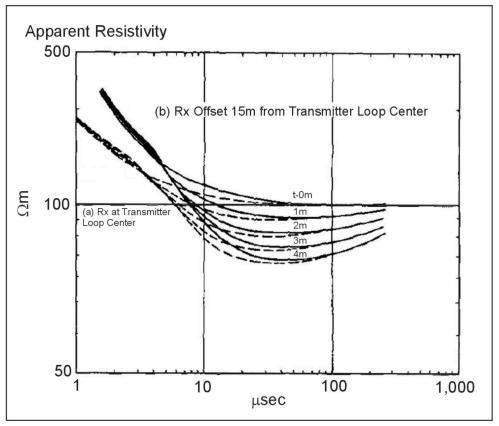 Time-Domain Electromagnetic Methods | Environmental Geophysics | US EPA