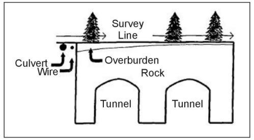 Ground-Penetrating Radar | Environmental Geophysics | US EPA