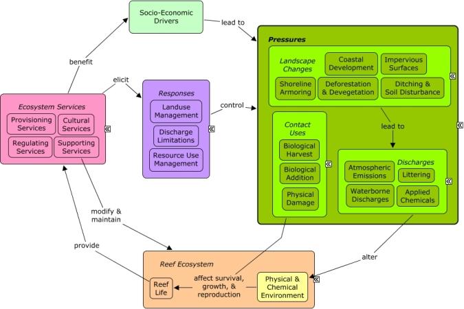 Reeflink Database Research Us Epa