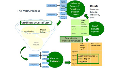 Multi criteria integrated resource assessment mira how we use mira process flow diagram showing the six steps ccuart Image collections