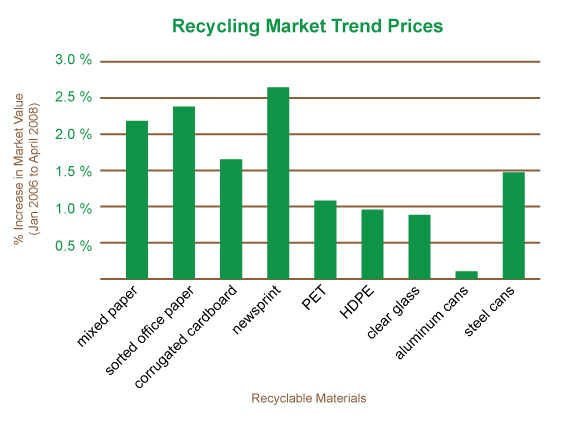 Municipal Government Toolkit - The Economics of Recycling in