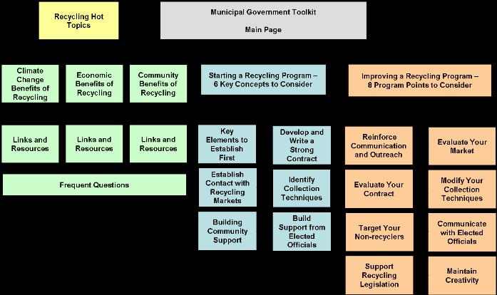 Basic Municipal Government Toolkit