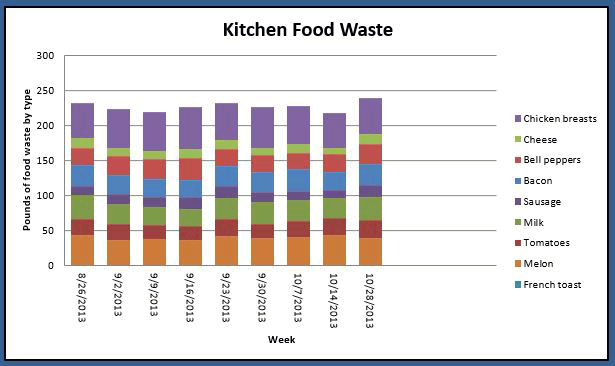Reducing wasted food pacific southwest us epa for Food bar graph